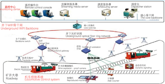 Network architecture of remote control system for underground electric locomotive tele remote control system helius tech serena